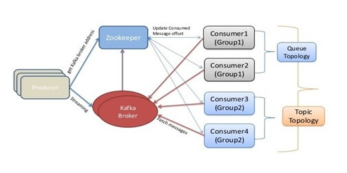 Using Zookeeper, Kafka and Storm to achieve an ideal integrated computing system