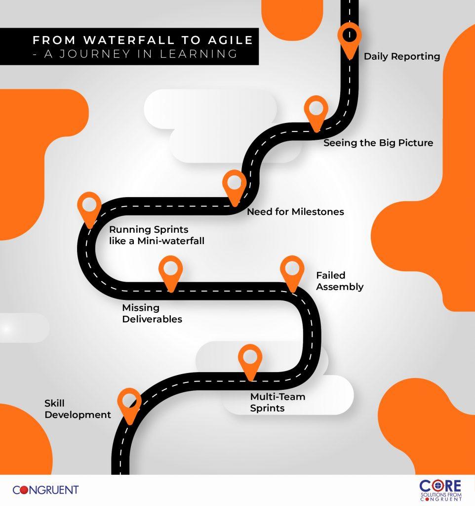 Agile Sprint-Based Scrum – In Retrospection